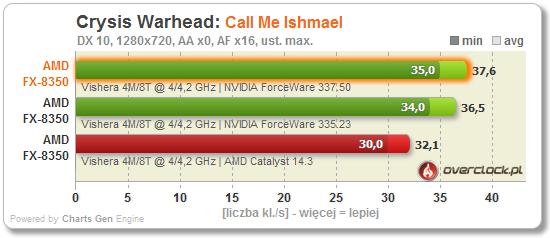 NVIDIA ForceWare 337.50 - czy to coś daje?