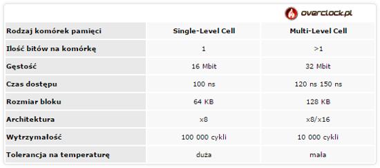 Test pamięci USB 3.0 - 16 GB