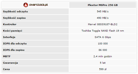 Test SSD o pojemności 240 - 256 GB