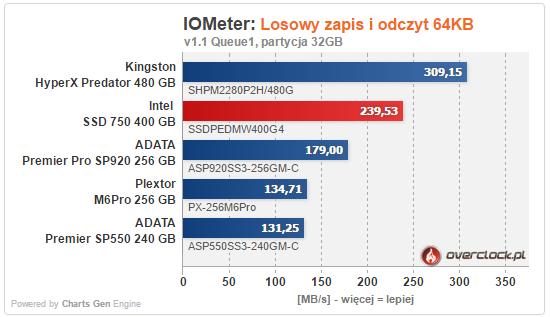 Test Intel SSD 750 PCIe 400 GB